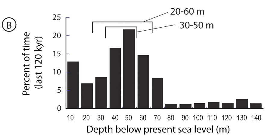 Histogram showing percentage of time that sea level has been within 10-m depth bands